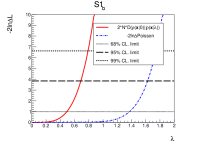Upper limits on the coupling strength parameters of the S1 benchmark scenarios.