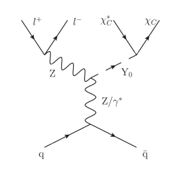 Representative Feynman diagrams of the dark sector with a spin-0 mediator. For the S0