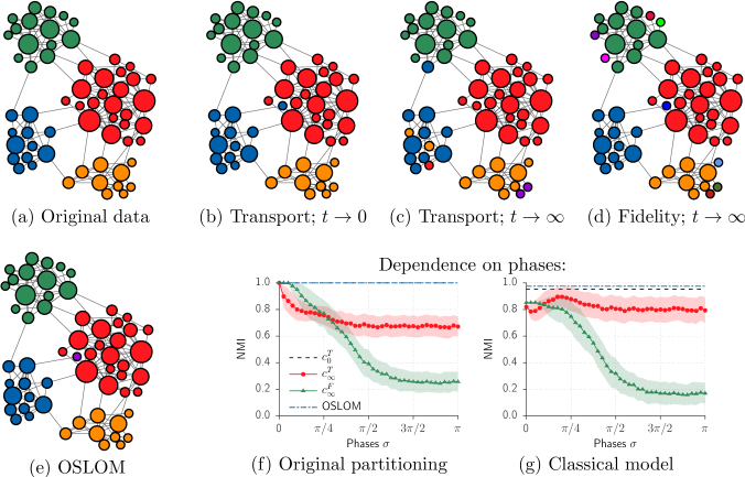 Artificial community structure. (a) Classical community structure used in creating the network. (b–e) Community partitionings found using the three quantum methods and OSLOM. (f,g) Behavior of the approaches as the phases of the Hamiltonian elements are randomly sampled from a Gaussian distribution of width
