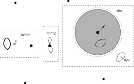 A schematic representation of scattering in D-foam background. The dashed boxes represent events just before, during and after the scattering of a closed-string probe on one particular D brane defect. The scattering results in the formation of an shaded bubble, expanding as indicated by the dotted line, inside which matter can be trapped and there is an energy-dependent refractive index.