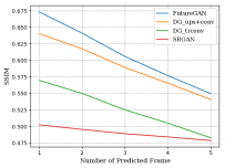 Quantitative results per predicted frame for all enhancement methods (DG = DeblurGAN).
