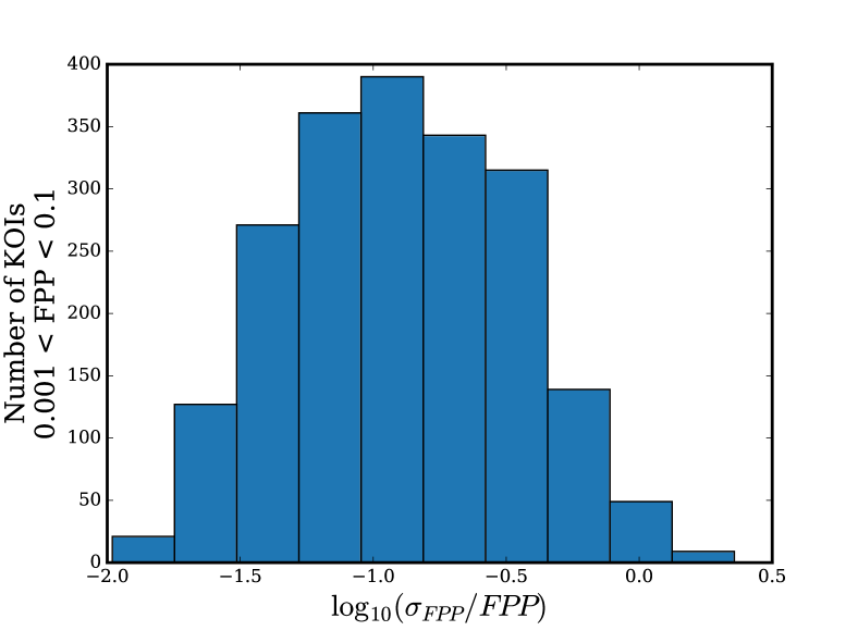 Fractional uncertainties for KOIs with FPPs between 0.001 and 0.1; that is, within an order of magnitude of the validation threshold. FPP values and uncertainties are determined by the mean and standard deviations of