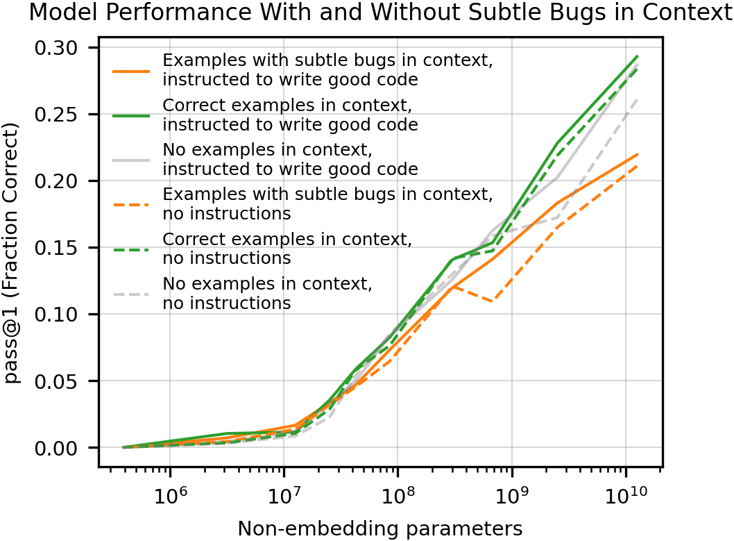 When the prompt includes subtle bugs, Codex tends to produce worse code than it is capable of producing. This gap increases with model size. Including an instruction to write correct code helps a little but does not fix the problem. Even with no examples in the context, Codex produces significantly worse code than it is capable of.