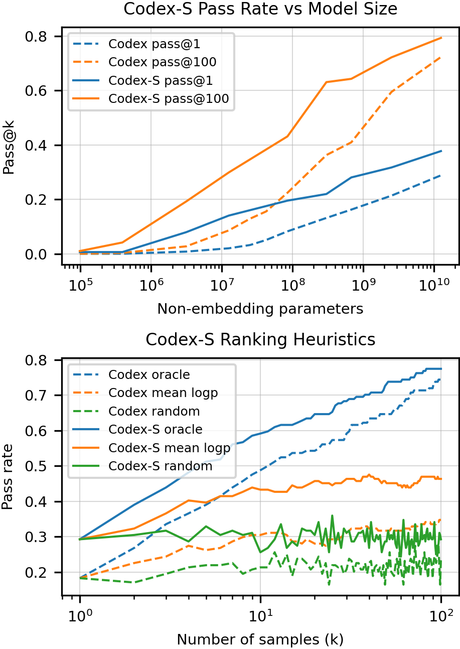 Comparing Codex-S against Codex on the metrics proposed in Section