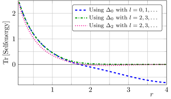 Comparison of the trace evaluation using different Laplacians and starting with different eigenvalues. In particular we compare the spin-two Laplacian