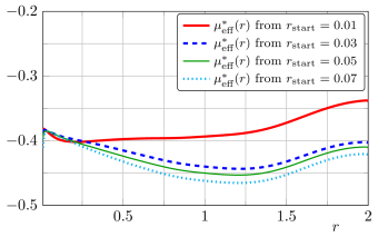 Comparison of fixed point functions with initial condition at different curvature values