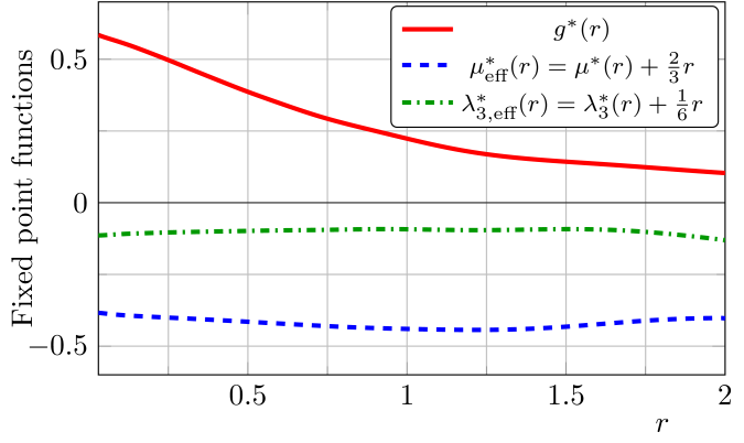Fixed point function solution for the system