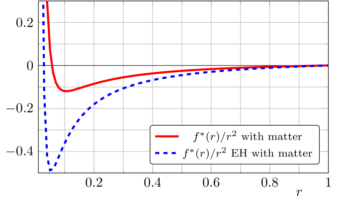 Depicted is the fixed point background potential if Standard Model matter content is included. In the full solution as well as in the Einstein-Hilbert solution we find a minimum at small background curvature,