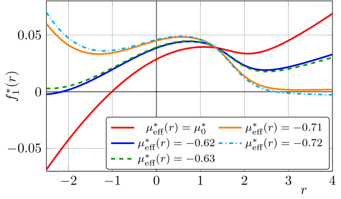 Shown is the fixed point function