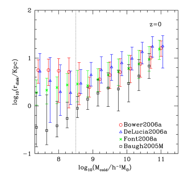 The predicted disc radius - cold gas mass relation at