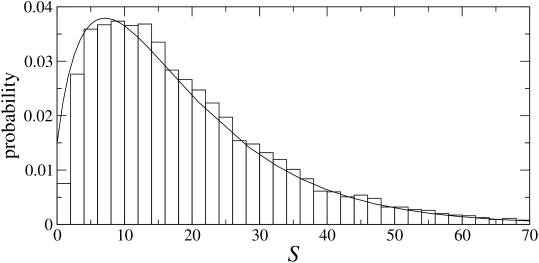 Typical steady-state distribution of the number of species