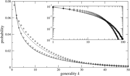 Steady-state generality distributions for fluctuating species number, calculated from Eq.(
