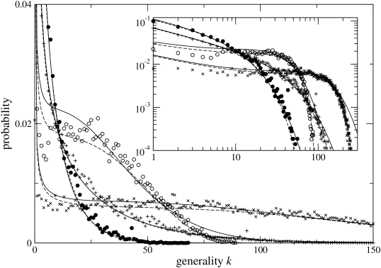 Steady-state generality distributions conditional to fixed species number