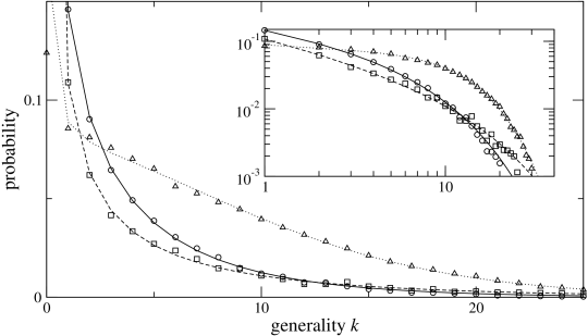Simulation results for the generality distributions conditional to