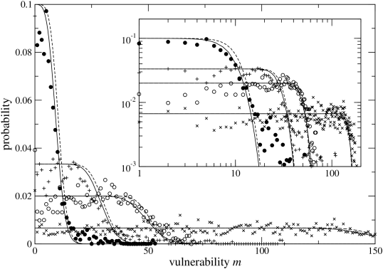 Steady-state vulnerability distributions conditional to fixed species number