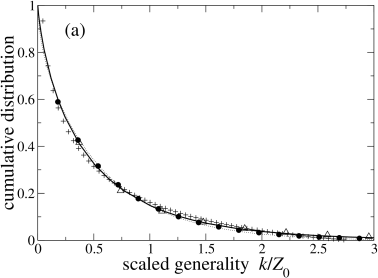 Comparison of niche-model and speciation-model predictions for the cumulative generality distribution. (a) The approximation(