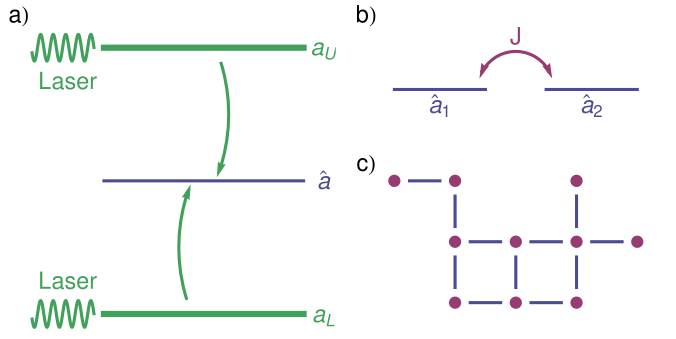 (color online) a) Scheme of inverse four-wave mixing. b) Coupling of spatially separated modes, each driven by the inverse four-wave mixing scheme of (a). c) Potential generalization into lattices and arbitrary graphs.