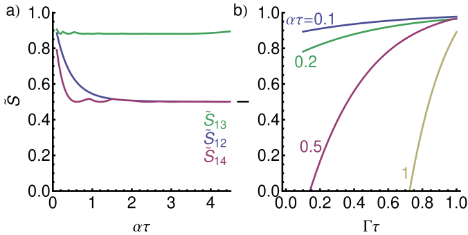 (color online) a) Dependence of the optimum values of