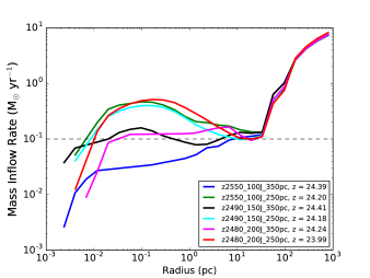 Mass Inflow Rates into the centre of collapsing halo for the same subset of simulations as shown in Figure 2. The mass inflow rates are calculated by determining the flux in spherical shells surrounding the central object. Focusing on the core of the collapsing halo where