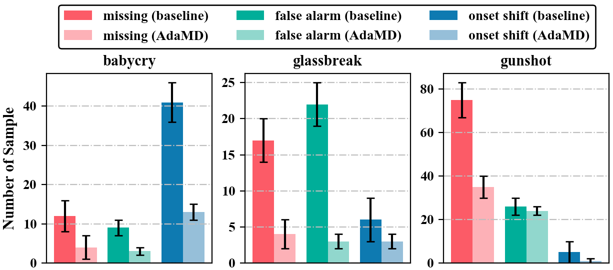 Analysis of three types of error (missing, false alarm and onset shift). The transparent bar represents the result of AdaMD, while the solid bar represents the result of our baseline.