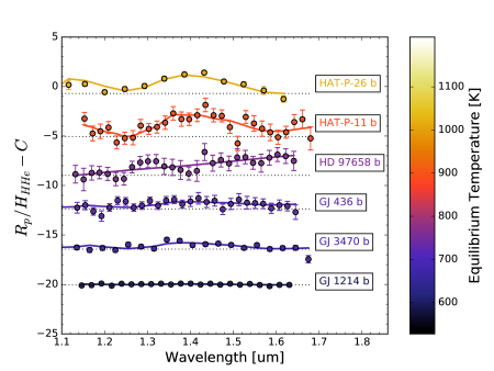 Near-IR transmission spectra of the six warm Neptunes observed with HST/WFC3 (points) compared to illustrative models (lines), in units of scale height