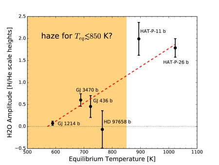 Correlation of planetary equilibrium temperature with the measured amplitude of the WFC3/G141 H