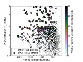 Expected TESS planets accessible to JWST/NIRISS transmission spectroscopy. Large points are those TESS planets for which NIRISS could distinguish spectral features from a flat line at