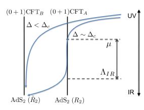 A cartoon picture for the flow of the system induced by the condensation of a neutral scalar field. The CFT
