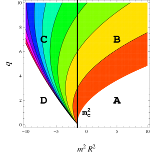 Contour plot of the critical magnetic field in the