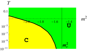 Phase diagram for the standard quantization. Note logarithmic scale for