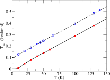 Kinetic rotational energy of the isolated H