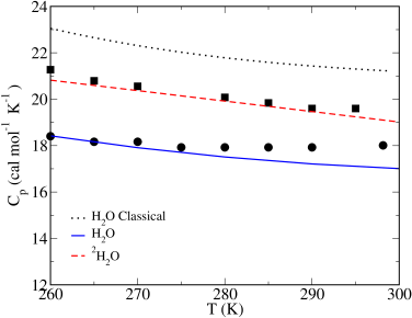 Heat capacity at constant pressure for water and other water isotopes as a function of temperature at p=1bar calculated by means of PIMC simulations with the TIP4PQ/2005. The heat capacity for classical water was simulated with the TIP4P/2005. Experimental results for water