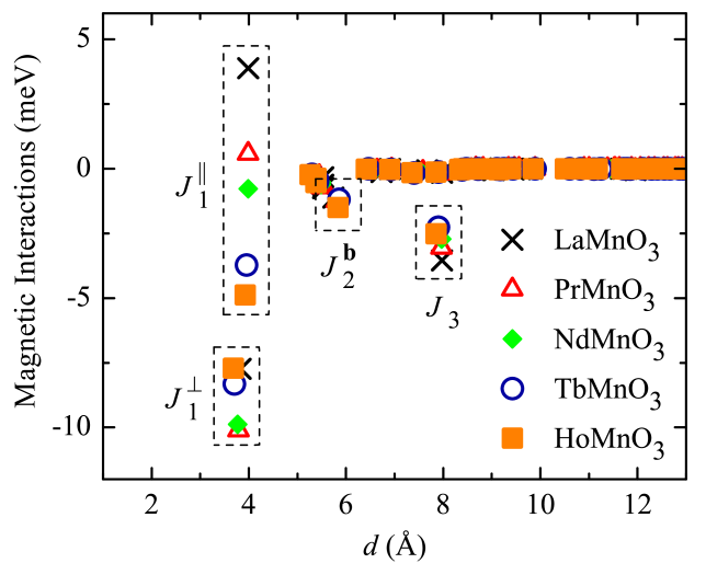 (Color online) Distance-dependence of interatomic magnetic interactions, as obtained in the Hartree-Fock calculations for the ferromagnetic state. The interactions, which mainly contribute to the stability of the A- and E-type AFM phases, are shown in groups. The notations of these interactions are explained in Fig.