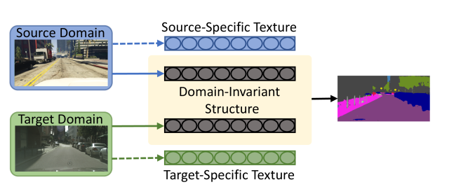 Comparison of the conventional domain adaptation for semantic segmentation and our proposed method. Instead of making the entire feature representation domain invariant, we align only the distributions of the structure component across domains.
