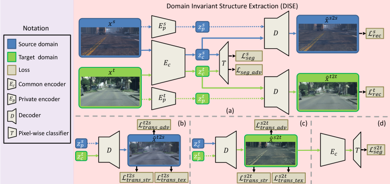 An overview of the proposed domain-invariant structure extraction (DISE) framework for semantic segmentation. The DISE framework is composed of a common encoder