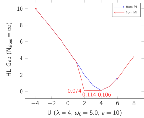 The left panel shows the transition from the charge-ordered to the spin-ordered phase for