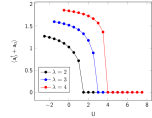The left panel shows the double occupancy as a function of