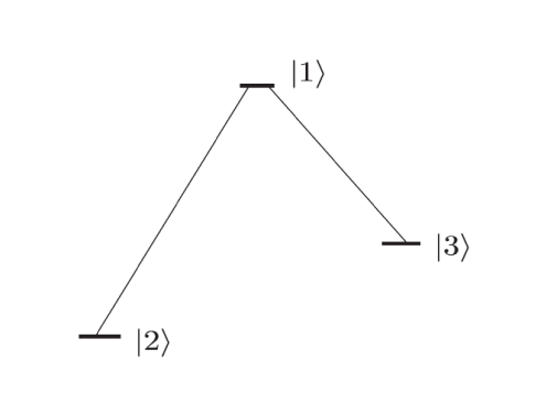 Energy level diagram for a