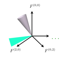 The shape of the projected cones in each of the 3 alternative cases described in the text.