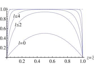 The RHS of the sum rule in the free scalar theory, summed over