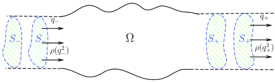 Asymptotic behaviors of the subsonic flows at the far fields