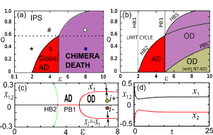 (Color online) (a) Phase diagram in