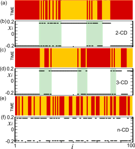 (Color online) Initial condition dependent multi-cluster chimera death states for