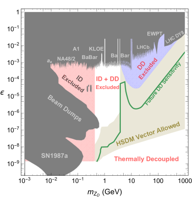 Parameter space for WIMPs next door in the HSFO-VPmodel as a function of dark vector mass and portal coupling. In the red (blue) shaded regions, indirect (direct) detection alone excludes that point in