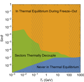 Thermal coupling regions for the vector model as a function of the freezeout temperature,