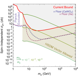 Contours of the maximum allowed value of