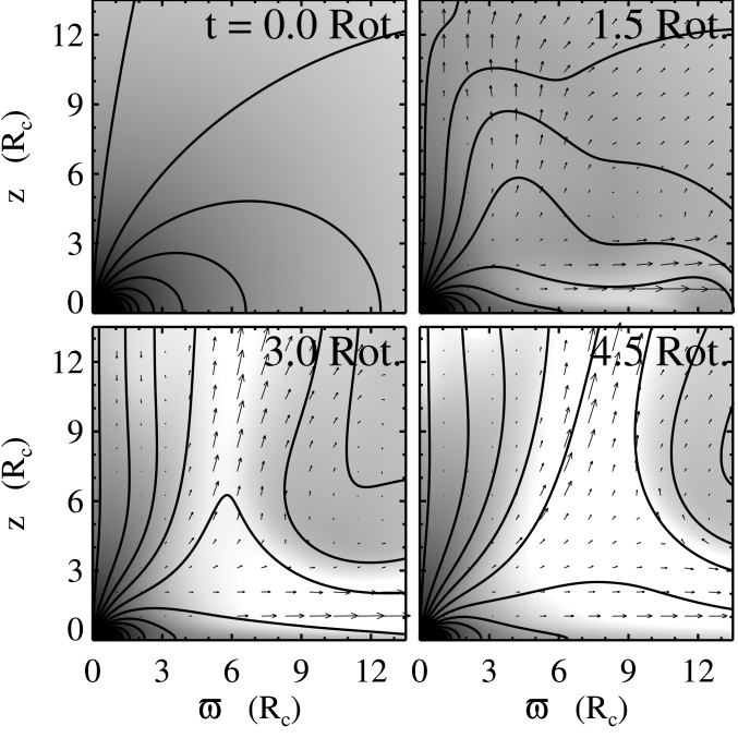 Greyscale images of log density (black is highest density), poloidal field lines, and velocity vectors show the evolution of the system in the region near the core. The data are from the first simulation grid. The core is in the lower left of each panel, and the rotation axis is vertical. The four panels represent a time-sequence from 0, 1.5, 3.0, and 4.5 rotations of the core.