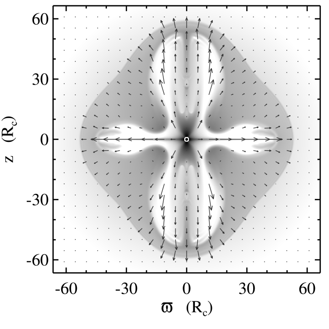 Greyscale image of log density (black is highest density) far from the core, shown after 4.5 rotations of the core. The data are from the fourth simulation grid. The core is indicated by a white circle at the center. Vectors represent the flow velocity with the maximum vector length corresponding to 4.1 times