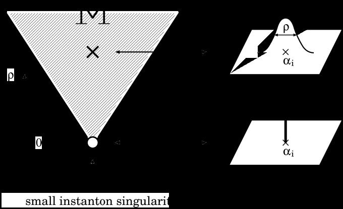 Instanton moduli space
