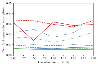 Comparison of our method with Ha